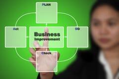 PDCA Plan Do Check Act Stock Photography