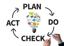 PDCA - Plan Do Check Act Royalty Free Stock Photo