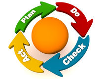 PDCA or plan do check act cycle. PDCA cycle, with arrows going around an orange colored sphere, labeled: plan do check act or adjust royalty free illustration