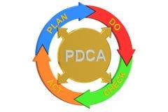 PDCA, plan font le concept de Loi de contrôle illustration de vecteur