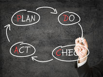 PDCA schema Royalty Free Stock Images