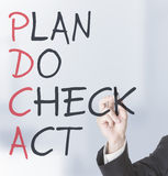 PDCA schema Royalty Free Stock Image