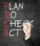 PDCA schema Royalty Free Stock Photo