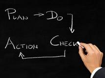 PDCA-schema op bord door zakenman wordt geschreven die royalty-vrije stock afbeelding