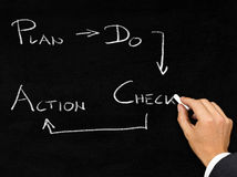 PDCA schema written on blackboard by businessman Royalty Free Stock Image