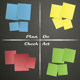 PDCA sticky notes Royalty Free Stock Photo