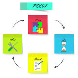 PDCA - Sticky Notes - Strong Color Stock Photo