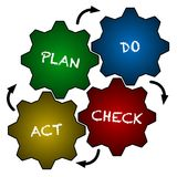 PDCA system Stock Photography