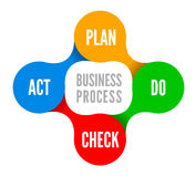 PDCA vector illustration Stock Images