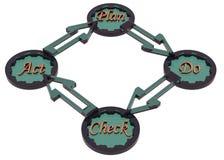 PDCA-Zyklus (Plan, tun, Kontrolle, Tat) lizenzfreie abbildung