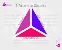 3 pelare av framgång - förmögenhet, erfarenhet, kunskap Arkivfoton