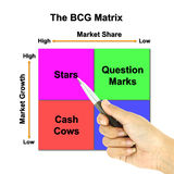 A pen pointer the BCG Matrix chart Royalty Free Stock Photos