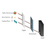 Penetrazione dell'alfa, beta e dei raggi gamma Immagini Stock