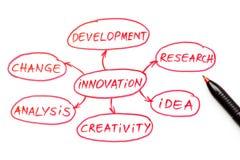 Penna di colore rosso del diagramma di flusso dell'innovazione Immagini Stock