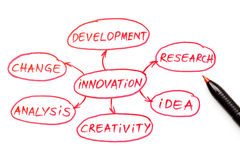 Penna för Red för innovationflödesdiagram Arkivbilder