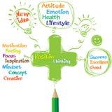 Penser positif vert de dessin au crayon Photographie stock libre de droits
