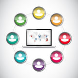 people diversity computer connection. Royalty Free Stock Photo