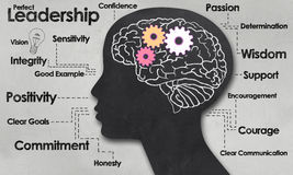Perfect Leadership. Female Brain and Outline with Positive Words of Leadership Stock Image