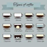 Perfecte vector van koffietypes Stock Foto