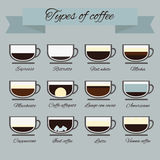 Perfekter Vektor von Kaffeearten Stockfoto
