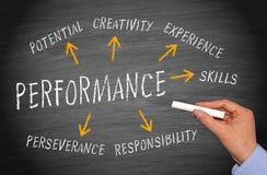 Performance  Photos stock