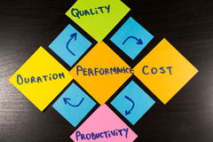 Performance characteristics. Conceptual diagram, sticky note on wooden background.  royalty free stock images