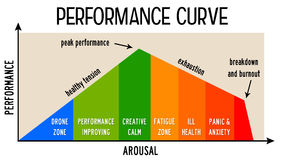 Performance curve Royalty Free Stock Images