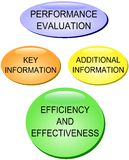 Performance Evaluation. Buttons according to business planning and strategy Royalty Free Stock Images