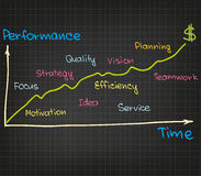 Performance growth. Chart of great and successful starts Royalty Free Stock Photos