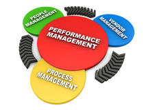 Performance management. Three step performance management elements, people, vendor and process management, on white background stock illustration