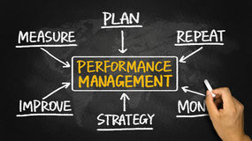 Performance management flowchart hand drawing on blackboard Stock Images