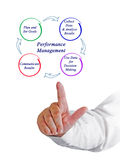 Performance Management Royalty Free Stock Photography