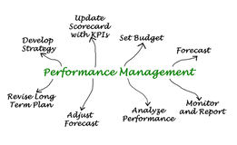 Performance Management  Process Royalty Free Stock Images