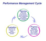The Performance Management Process. Performance Management Process: from planning to evaluation Stock Photo