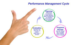 The Performance Management Process Royalty Free Stock Photos