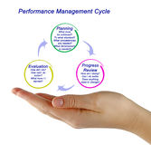 The Performance Management Process Royalty Free Stock Images