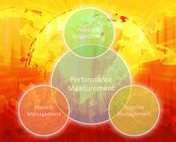 Performance measurement business diagram Royalty Free Stock Photography