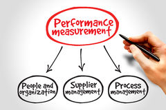 Performance measurement Stock Images
