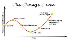 Performance/Motivation graph Stock Images
