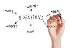 Perguntas Fotografia de Stock Royalty Free