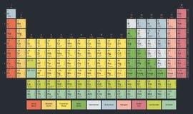 Periodensystem der chemische Elemente Mendeleev-` s Tabellenmodernen flachen Pastellfarben lizenzfreie abbildung