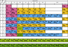 Periodic Mendeleev table. Stock Photography