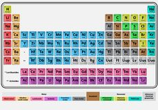 Periodic system Royalty Free Stock Photography