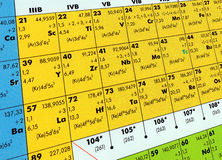Periodic table. A Periodic Table of chenical elements royalty free stock photography