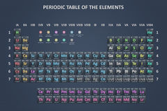 The periodic table stock illustration