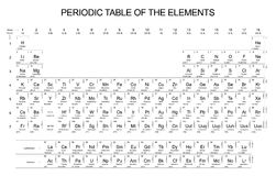 Periodic Table. Complete Periodic Table of the Elements on white background Royalty Free Stock Image