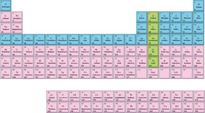 Periodic table Stock Image