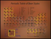 Periodic table of beer styles. A poster with a periodic table of beer styles Stock Photos