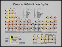 Periodic table of beer styles Royalty Free Stock Photos