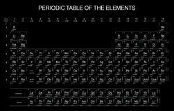 Periodic Table on black background. Complete Periodic Table of the Elements on black background Royalty Free Stock Images
